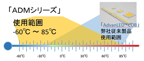 使用範囲-60~85℃